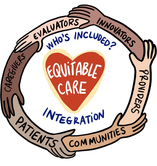 Hands and arms of different skin tones joining together in a circle around a heart that says Equitable Care